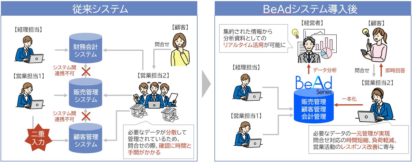 分散されていた情報を一元管理_image.png